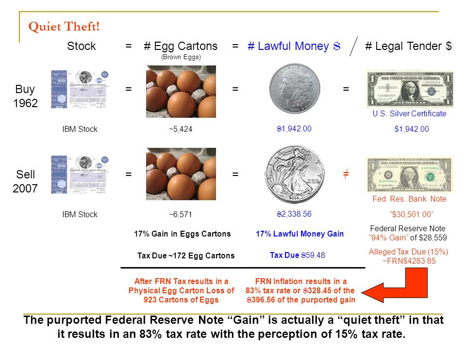 Buy 1962 Sell 2007 IBM Stock 17% Gain in Eggs Cartons Tax Due ~172 Egg Cartons 17% Lawful Money Gain Tax Due $ 59.48 Federal Reserve Note 94% Gain of