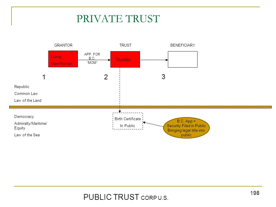 198 PRIVATE TRUST PUBLIC TRUST CORP U.S. GRANTORTRUST BENEFICIARY Republic Common Law Law of the Land Democracy Admiralty/Maritime/ Equity Law of the