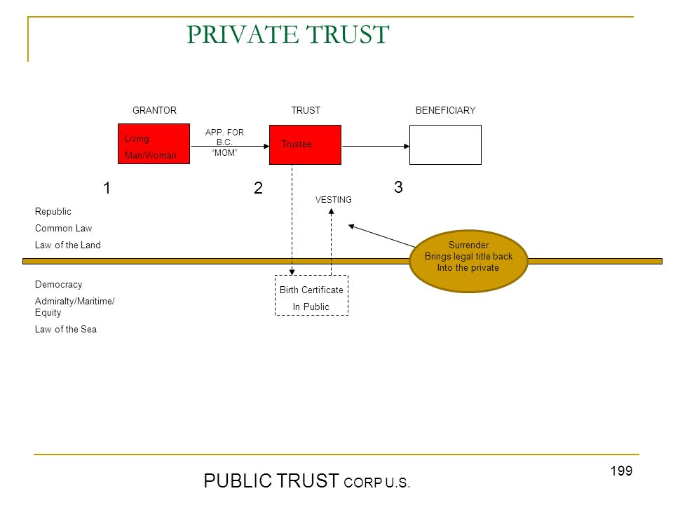 199 PRIVATE TRUST PUBLIC TRUST CORP U.S. GRANTORTRUST BENEFICIARY Republic Common Law Law of the Land Democracy Admiralty/Maritime/ Equity Law of the