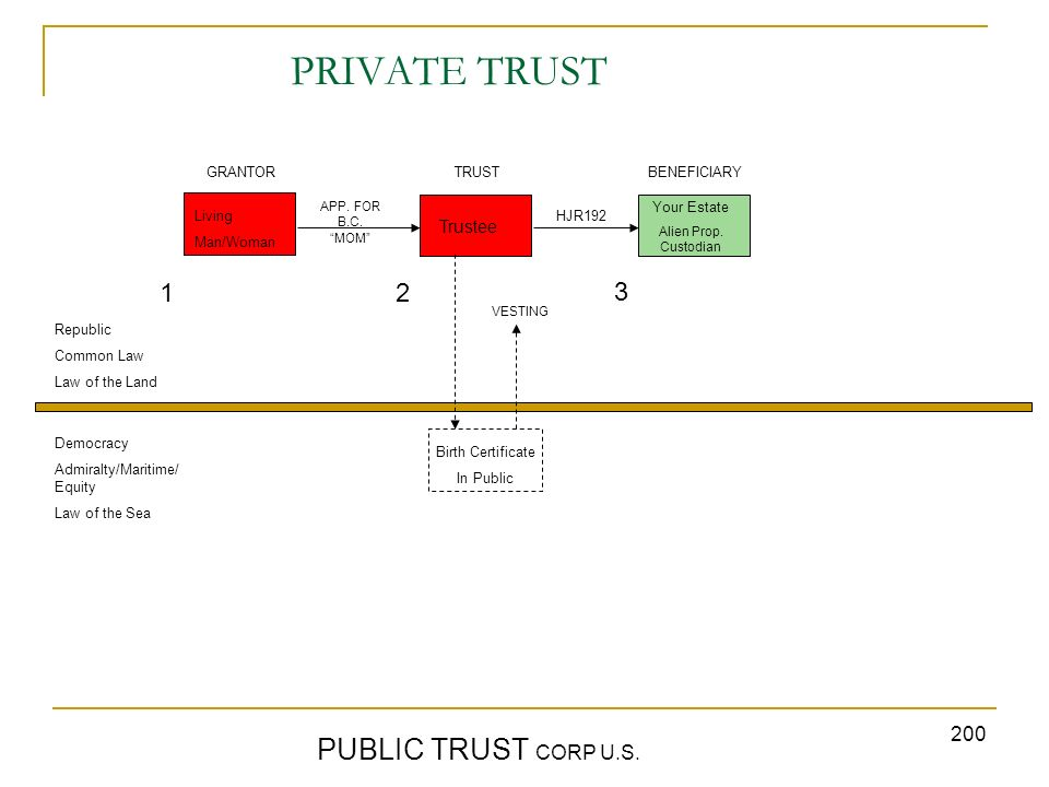 200 PRIVATE TRUST PUBLIC TRUST CORP U.S. GRANTORTRUST BENEFICIARY Republic Common Law Law of the Land Democracy Admiralty/Maritime/ Equity Law of the