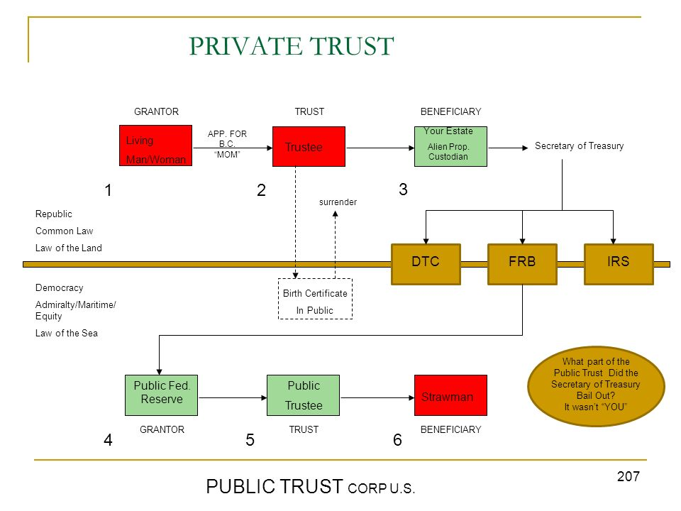 207 PRIVATE TRUST PUBLIC TRUST CORP U.S. GRANTORTRUST BENEFICIARY Republic Common Law Law of the Land Democracy Admiralty/Maritime/ Equity Law of the