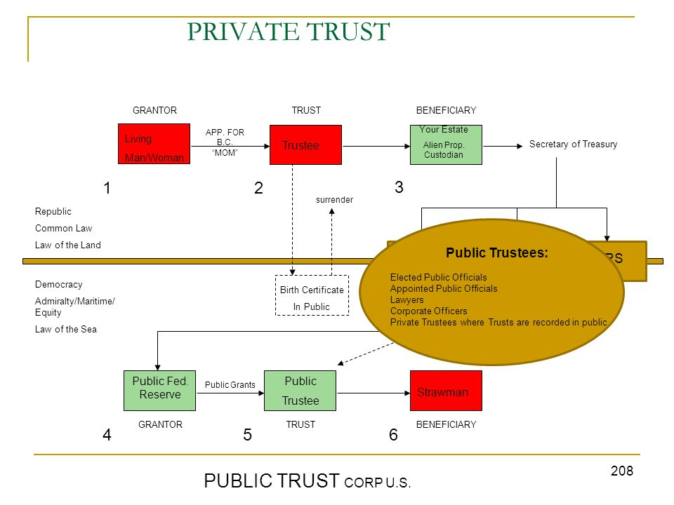 208 PRIVATE TRUST PUBLIC TRUST CORP U.S. GRANTORTRUST BENEFICIARY Republic Common Law Law of the Land Democracy Admiralty/Maritime/ Equity Law of the