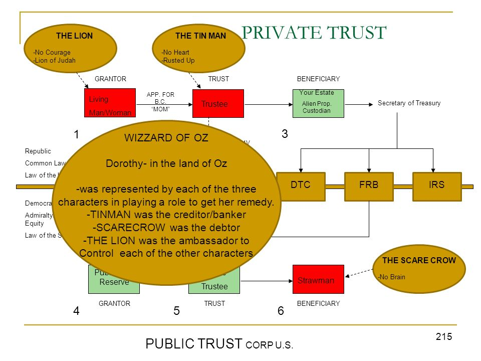 215 PRIVATE TRUST PUBLIC TRUST CORP U.S. GRANTORTRUST BENEFICIARY Republic Common Law Law of the Land Democracy Admiralty/Maritime/ Equity Law of the