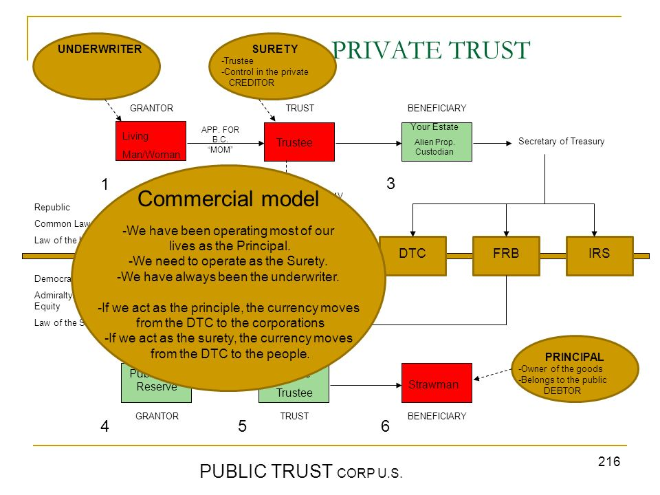 216 PRIVATE TRUST PUBLIC TRUST CORP U.S. GRANTORTRUST BENEFICIARY Republic Common Law Law of the Land Democracy Admiralty/Maritime/ Equity Law of the