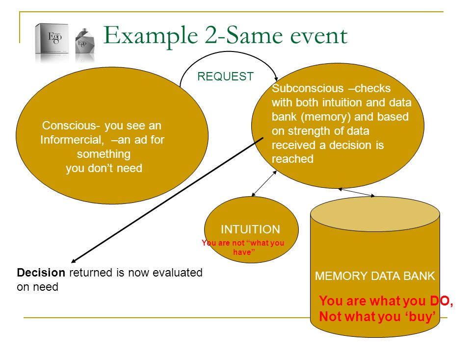 Example 2-Same event MEMORY DATA BANK INTUITION Conscious- you see an Informercial, –an ad for something you dont need Subconscious –checks with both