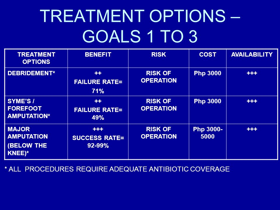 TREATMENT OPTIONS – GOALS 1 TO 3 TREATMENT OPTIONS BENEFITRISKCOSTAVAILABILITY DEBRIDEMENT*++ FAILURE RATE= 71% RISK OF OPERATION Php 3000+++ SYMES /