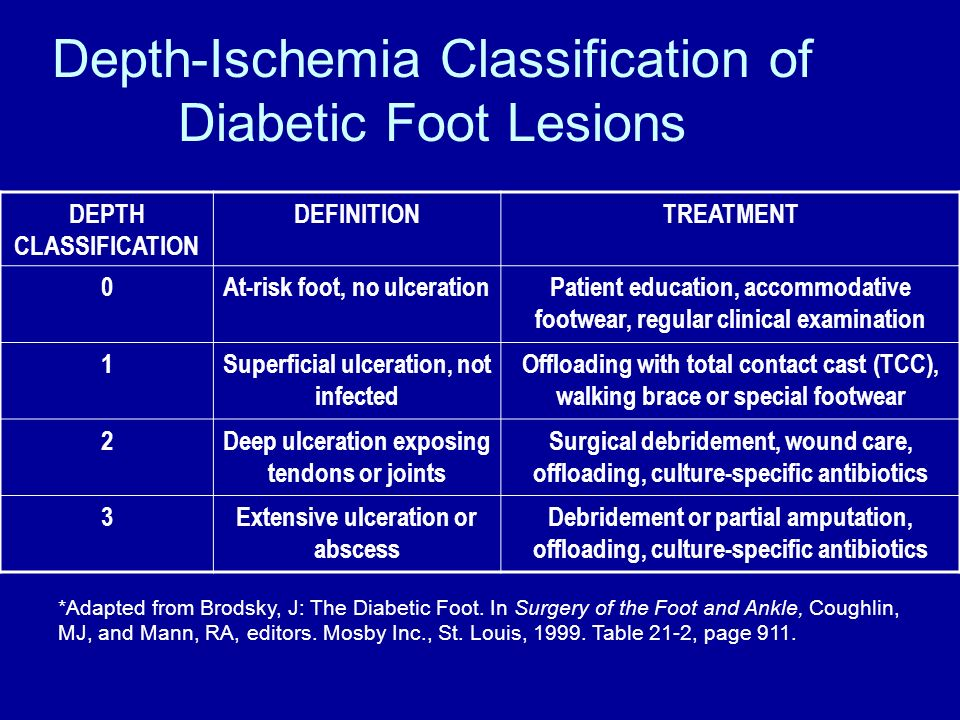 Depth-Ischemia Classification of Diabetic Foot Lesions DEPTH CLASSIFICATION DEFINITIONTREATMENT 0At-risk foot, no ulcerationPatient education, accommo