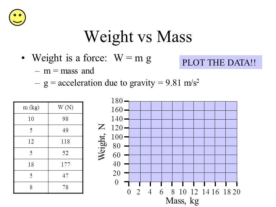 Weight vs Mass Weight is a force: W = m g –m = mass and –g = acceleration due to gravity = 9.81 m/s 2 m (kg)W (N) 1098 549 12118 552 18177 547 878 Mas