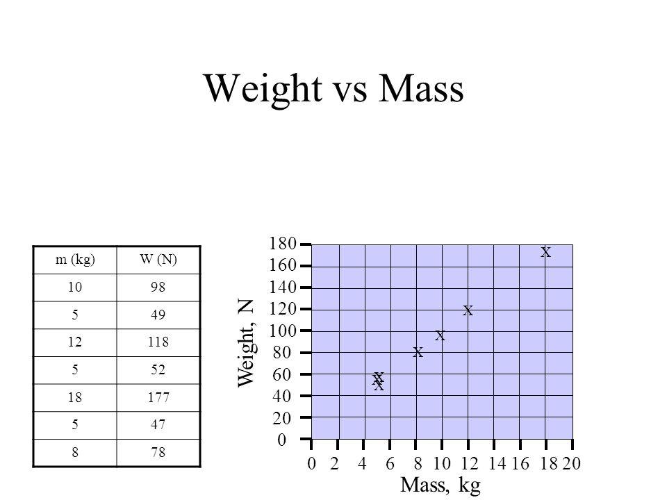 Weight vs Mass m (kg)W (N) 1098 549 12118 552 18177 547 878 Mass, kg Weight, N 0 2 4 6 8 10 12 14 16 18 20 40 0 20 60 80 100 120 140 160 180 X X X X X