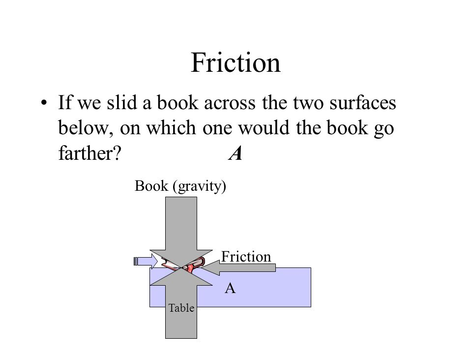 Friction If we slid a book across the two surfaces below, on which one would the book go farther?A A Table Book (gravity) Friction