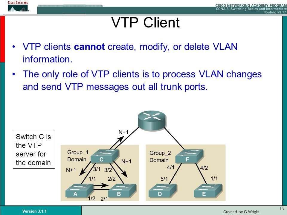 13 Version 3.1.1 Created by G.Wright VTP Client VTP clients cannot create, modify, or delete VLAN information. The only role of VTP clients is to proc
