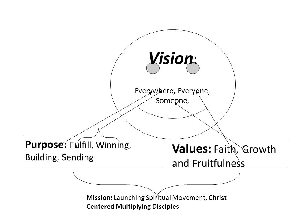 Purpose: Fulfill, Winning, Building, Sending Values: Faith, Growth and Fruitfulness Vision : Everywhere, Everyone, Someone, Mission: Launching Spiritual Movement, Christ Centered Multiplying Disciples