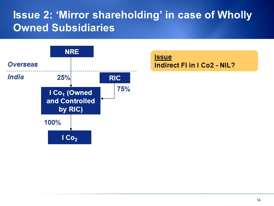 14 Issue 2: Mirror shareholding in case of Wholly Owned Subsidiaries Issue Indirect FI in I Co2 - NIL? NRE 100 % 75% 25% RIC I Co 1 (Owned and Control