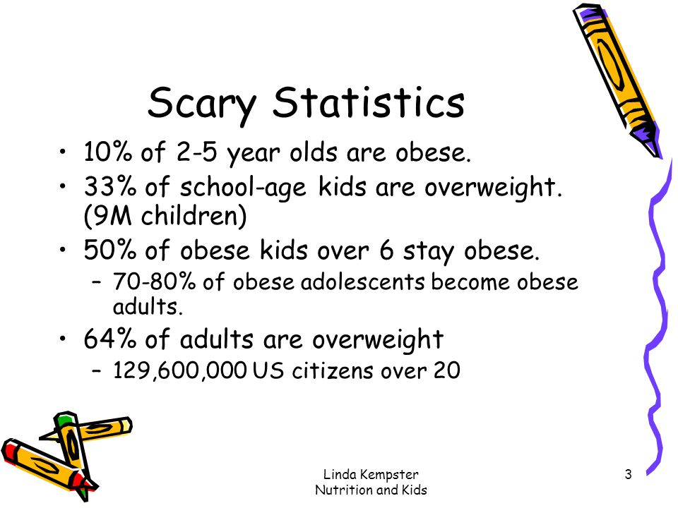 Linda Kempster Nutrition and Kids 3 Scary Statistics 10% of 2-5 year olds are obese. 33% of school-age kids are overweight. (9M children) 50% of obese