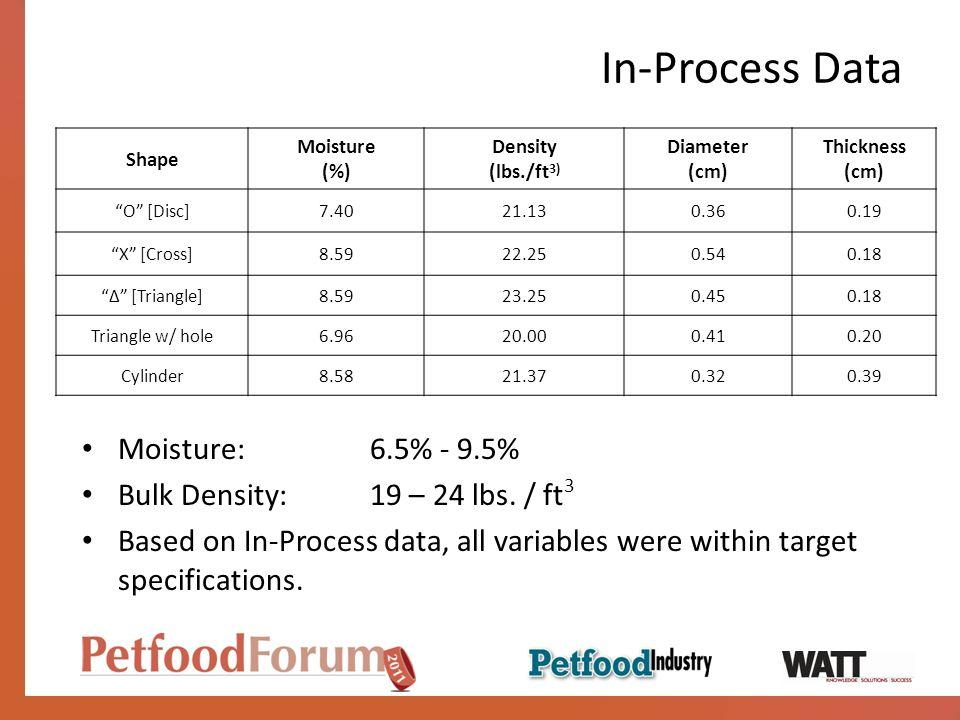 In-Process Data Moisture:6.5% - 9.5% Bulk Density:19 – 24 lbs.