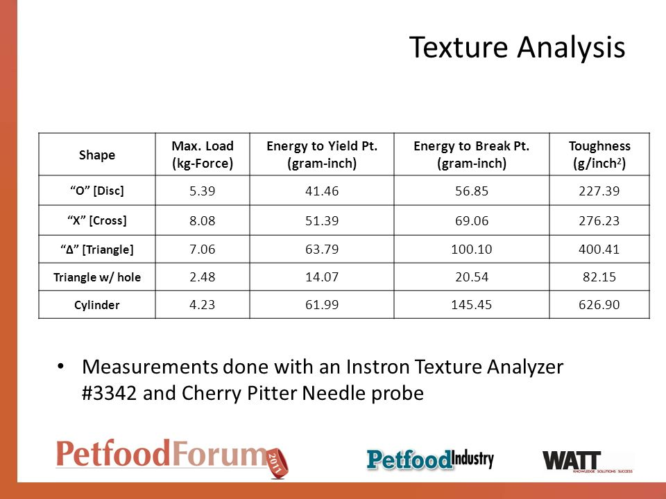 Texture Analysis Measurements done with an Instron Texture Analyzer #3342 and Cherry Pitter Needle probe Shape Max.