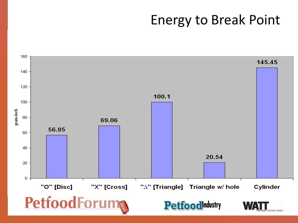 Energy to Break Point