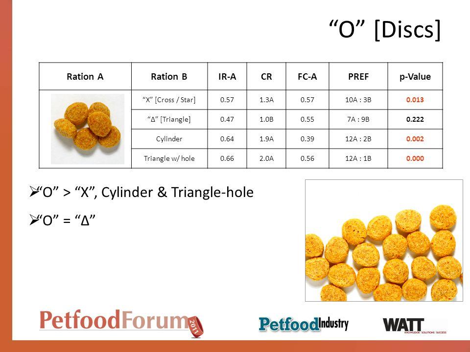 O [Discs] Ration ARation BIR-ACRFC-APREFp-Value X [Cross / Star]0.571.3A0.5710A : 3B0.013 [Triangle]0.471.0B0.557A : 9B0.222 Cylinder0.641.9A0.3912A : 2B0.002 Triangle w/ hole0.662.0A0.5612A : 1B0.000 O > X, Cylinder & Triangle-hole O =