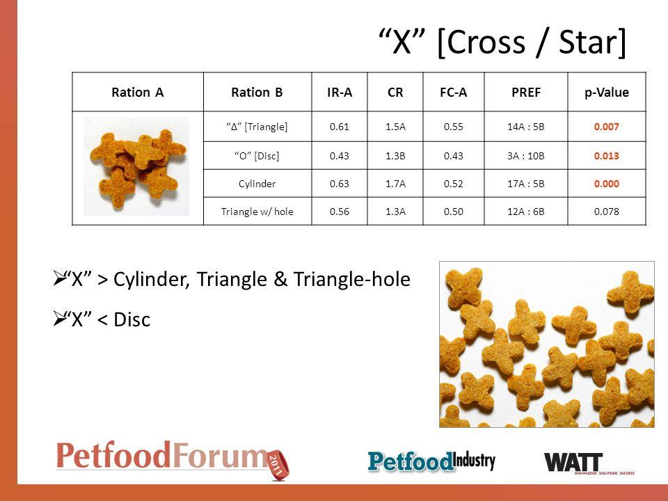 X [Cross / Star] Ration ARation BIR-ACRFC-APREFp-Value [Triangle]0.611.5A0.5514A : 5B0.007 O [Disc]0.431.3B0.433A : 10B0.013 Cylinder0.631.7A0.5217A : 5B0.000 Triangle w/ hole0.561.3A0.5012A : 6B0.078 X > Cylinder, Triangle & Triangle-hole X < Disc