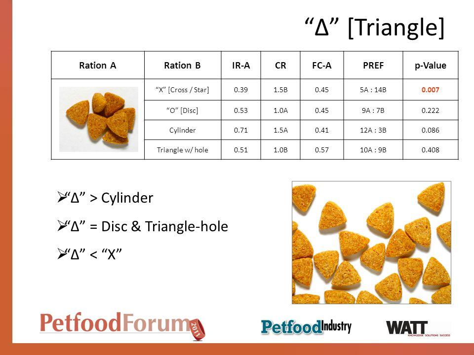 [Triangle] Ration ARation BIR-ACRFC-APREFp-Value X [Cross / Star]0.391.5B0.455A : 14B0.007 O [Disc]0.531.0A0.459A : 7B0.222 Cylinder0.711.5A0.4112A : 3B0.086 Triangle w/ hole0.511.0B0.5710A : 9B0.408 > Cylinder = Disc & Triangle-hole < X