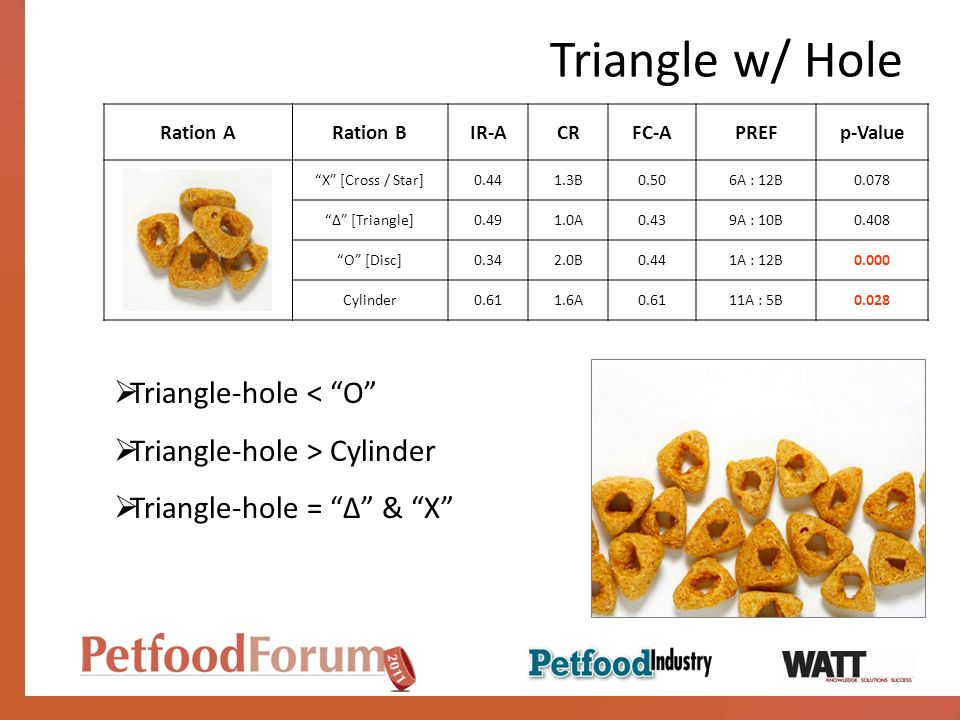 Triangle w/ Hole Ration ARation BIR-ACRFC-APREFp-Value X [Cross / Star]0.441.3B0.506A : 12B0.078 [Triangle]0.491.0A0.439A : 10B0.408 O [Disc]0.342.0B0.441A : 12B0.000 Cylinder0.611.6A0.6111A : 5B0.028 Triangle-hole < O Triangle-hole > Cylinder Triangle-hole = & X