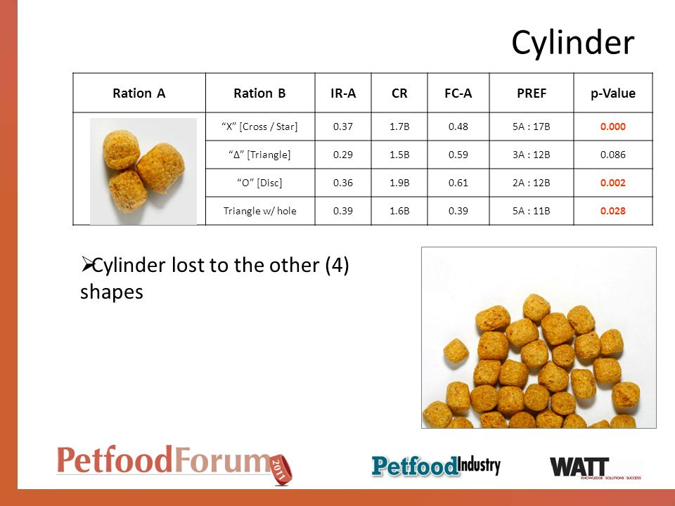 Cylinder Ration ARation BIR-ACRFC-APREFp-Value X [Cross / Star]0.371.7B0.485A : 17B0.000 [Triangle]0.291.5B0.593A : 12B0.086 O [Disc]0.361.9B0.612A : 12B0.002 Triangle w/ hole0.391.6B0.395A : 11B0.028 Cylinder lost to the other (4) shapes