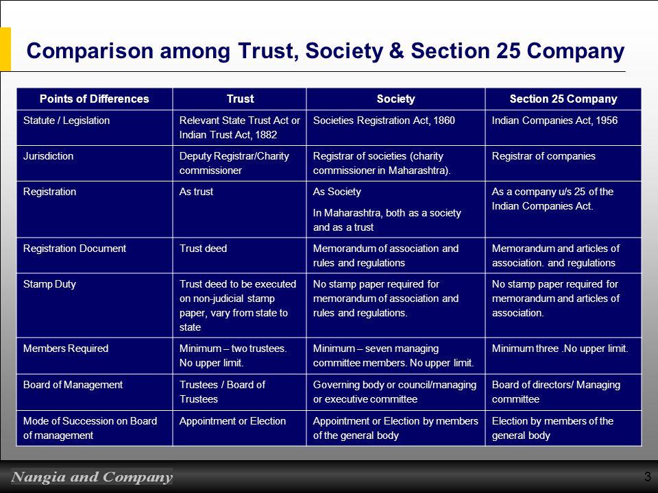 3 Comparison among Trust, Society & Section 25 Company Points of DifferencesTrustSocietySection 25 Company Statute / Legislation Relevant State Trust