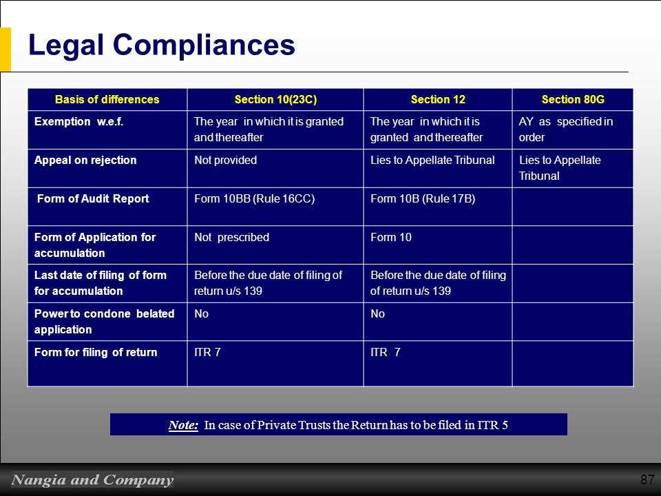 87 Legal Compliances Basis of differencesSection 10(23C)Section 12Section 80G Exemption w.e.f. The year in which it is granted and thereafter AY as sp
