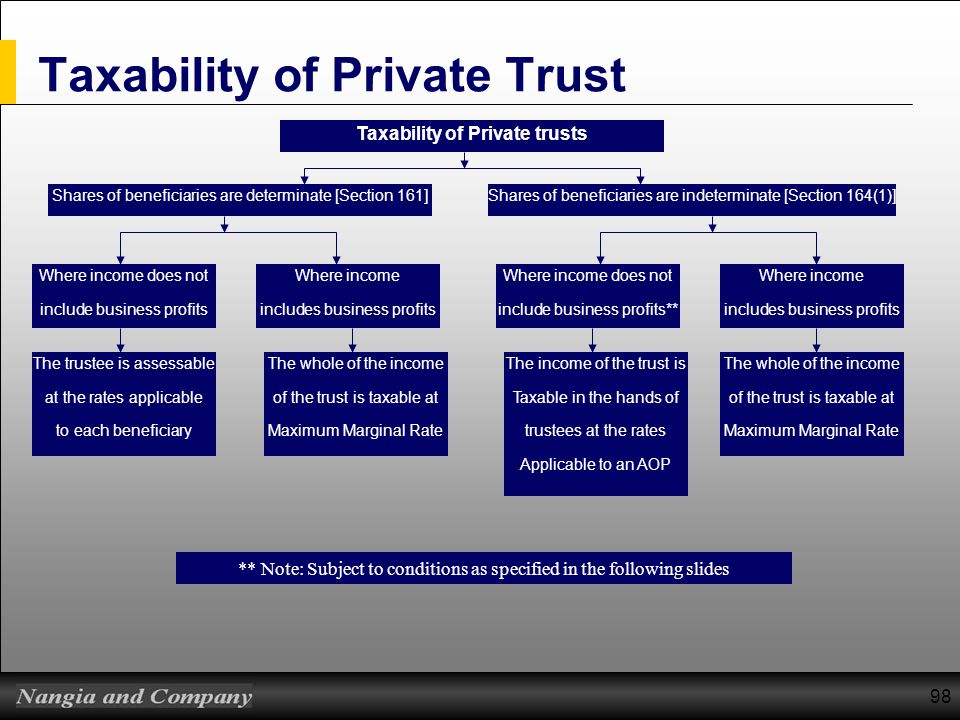 98 Taxability of Private Trust Taxability of Private trusts Shares of beneficiaries are determinate [Section 161]Shares of beneficiaries are indetermi