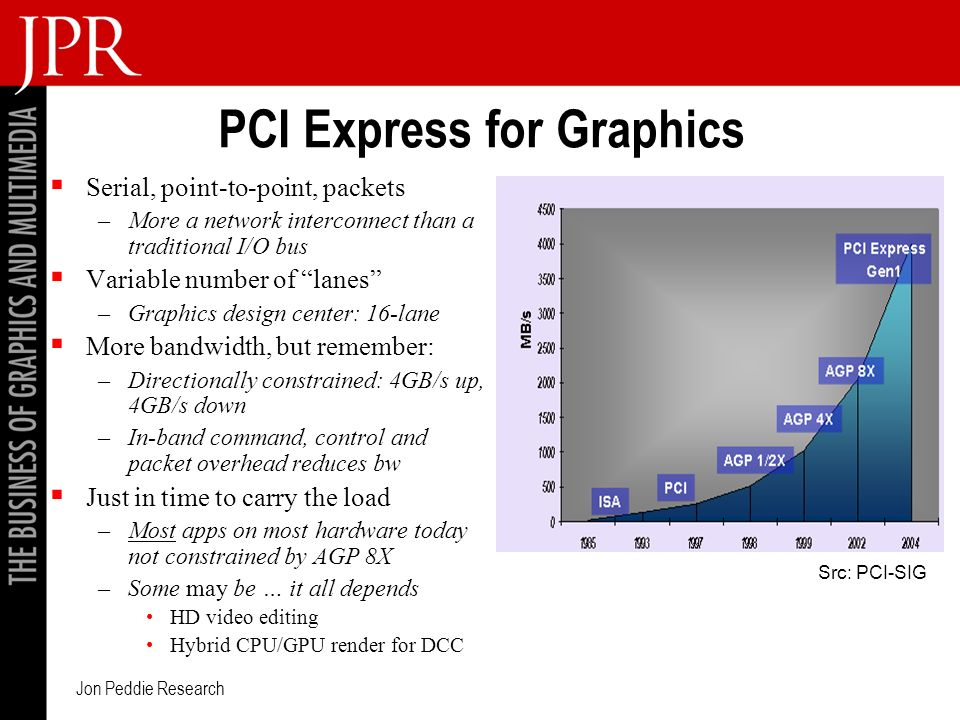 Jon Peddie Research PCI Express for Graphics Serial, point-to-point, packets –More a network interconnect than a traditional I/O bus Variable number of lanes –Graphics design center: 16-lane More bandwidth, but remember: –Directionally constrained: 4GB/s up, 4GB/s down –In-band command, control and packet overhead reduces bw Just in time to carry the load –Most apps on most hardware today not constrained by AGP 8X –Some may be … it all depends HD video editing Hybrid CPU/GPU render for DCC Src: PCI-SIG