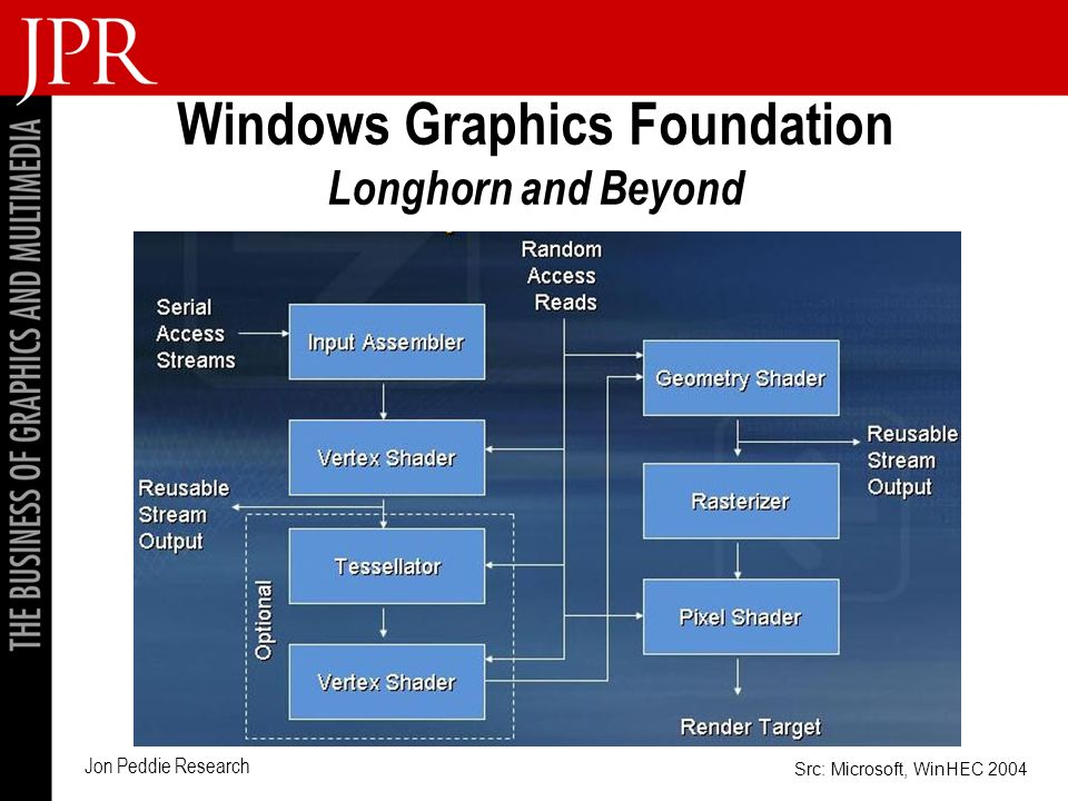 Jon Peddie Research Windows Graphics Foundation Longhorn and Beyond Src: Microsoft, WinHEC 2004