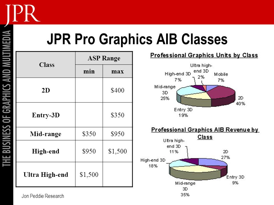 Jon Peddie Research JPR Pro Graphics AIB Classes Class ASP Range minmax 2D$400 Entry-3D$350 Mid-range$350$950 High-end$950$1,500 Ultra High-end$1,500