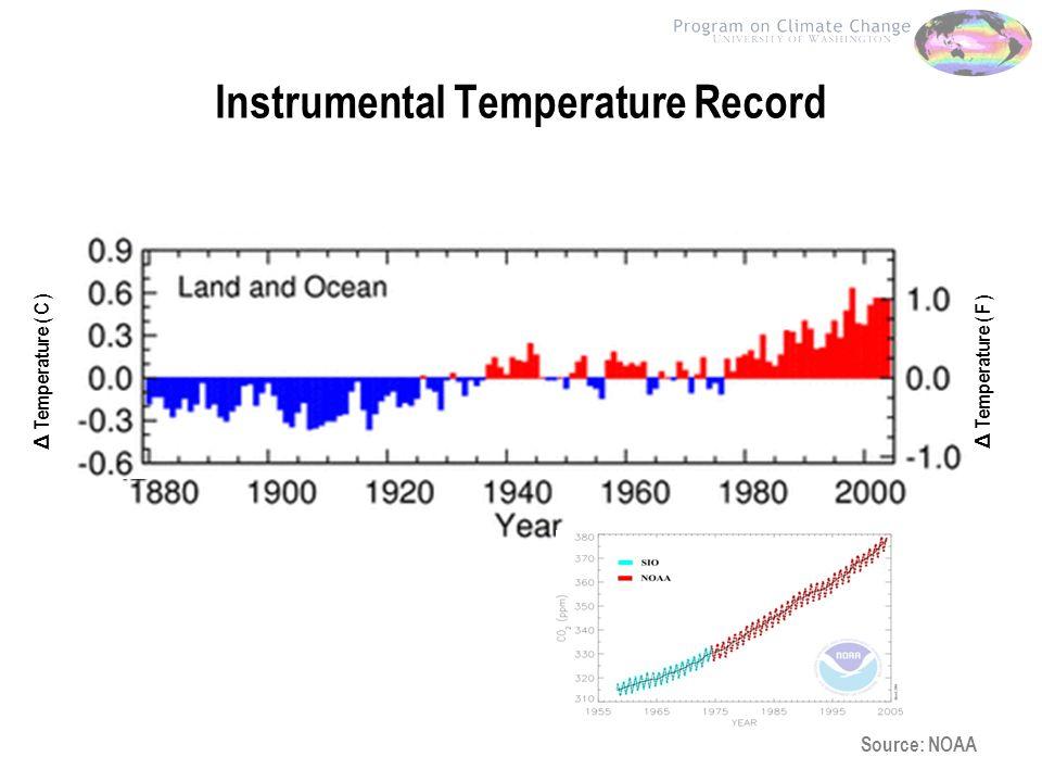 Instrumental Temperature Record Source: NOAA Δ Temperature ( C ) Δ Temperature ( F )