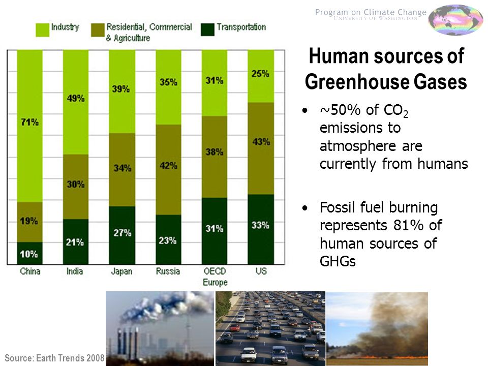 Human sources of Greenhouse Gases Source: Earth Trends 2008 ~50% of CO 2 emissions to atmosphere are currently from humans Fossil fuel burning represents 81% of human sources of GHGs