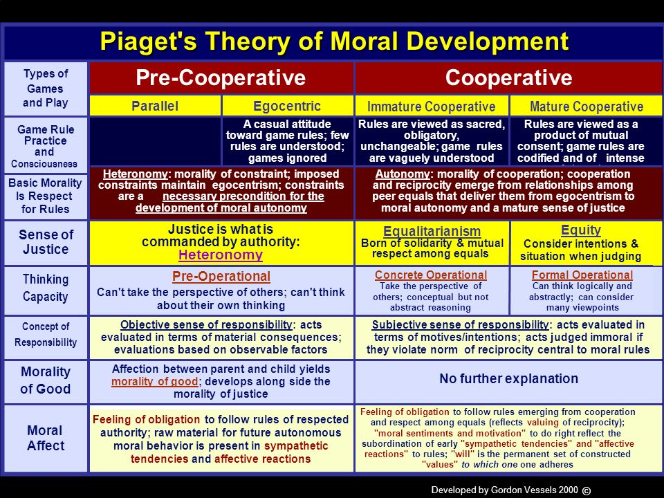 Piagets theory of cognitive development identifies four stages marked by qualitatively different modes of thinking. Interaction with the environment a