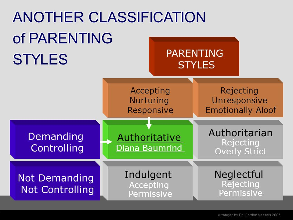 What parenting style is best? Outcomes associated with different styles –Authoritarian Lack of social competence Aggression and a disregard for others