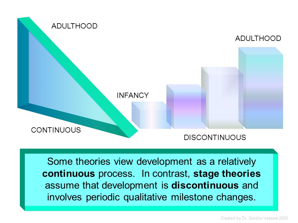 Three issues addressed by developmental theorists Continuity or Discontinuity of Growth Can development be characterized as a gradual change process,