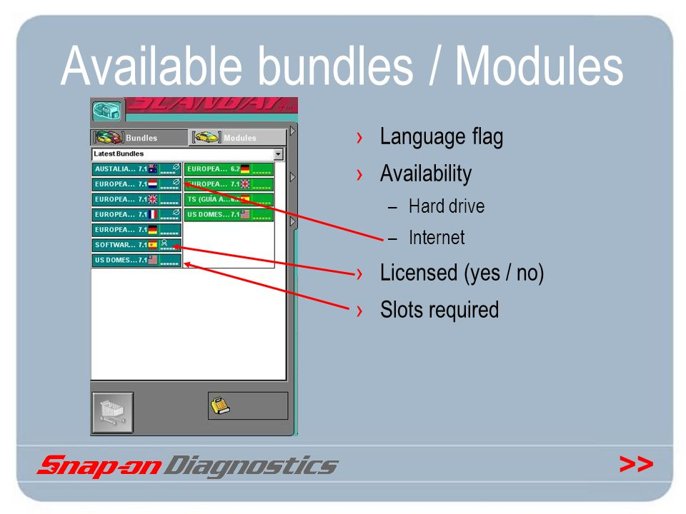 >> Available bundles / Modules Language flag Availability –Hard drive –Internet Licensed (yes / no) Slots required