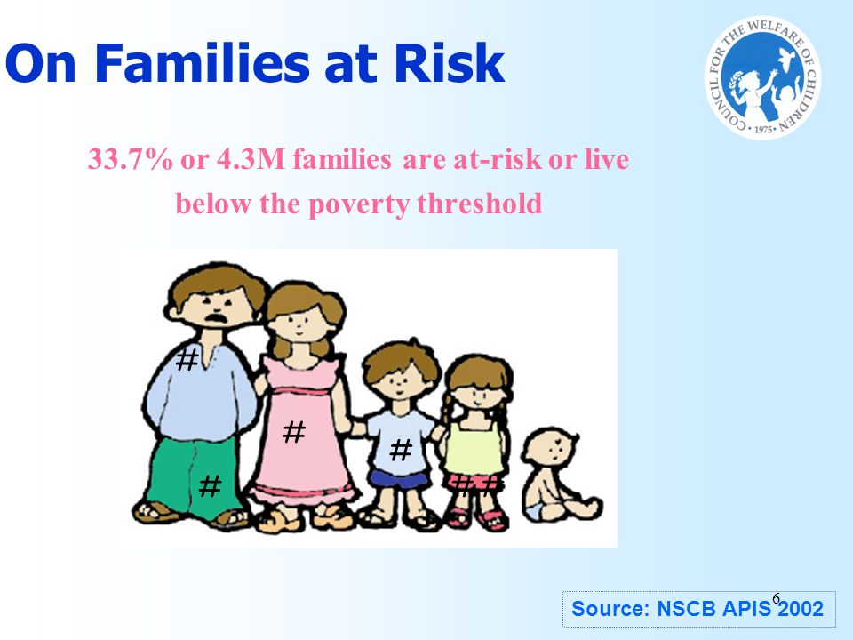 6 ## # # # # On Families at Risk 33.7% or 4.3M families are at-risk or live below the poverty threshold Source: NSCB APIS 2002