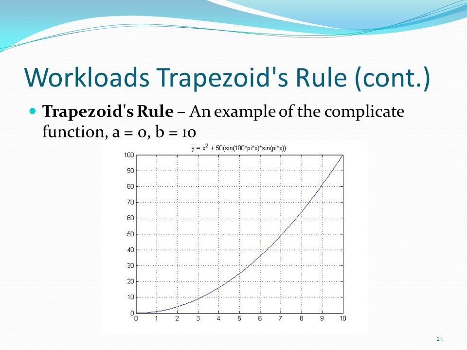 Workloads Trapezoid's Rule (cont.) Trapezoid's Rule – An example of the complicate function, a = 0, b = 10 14