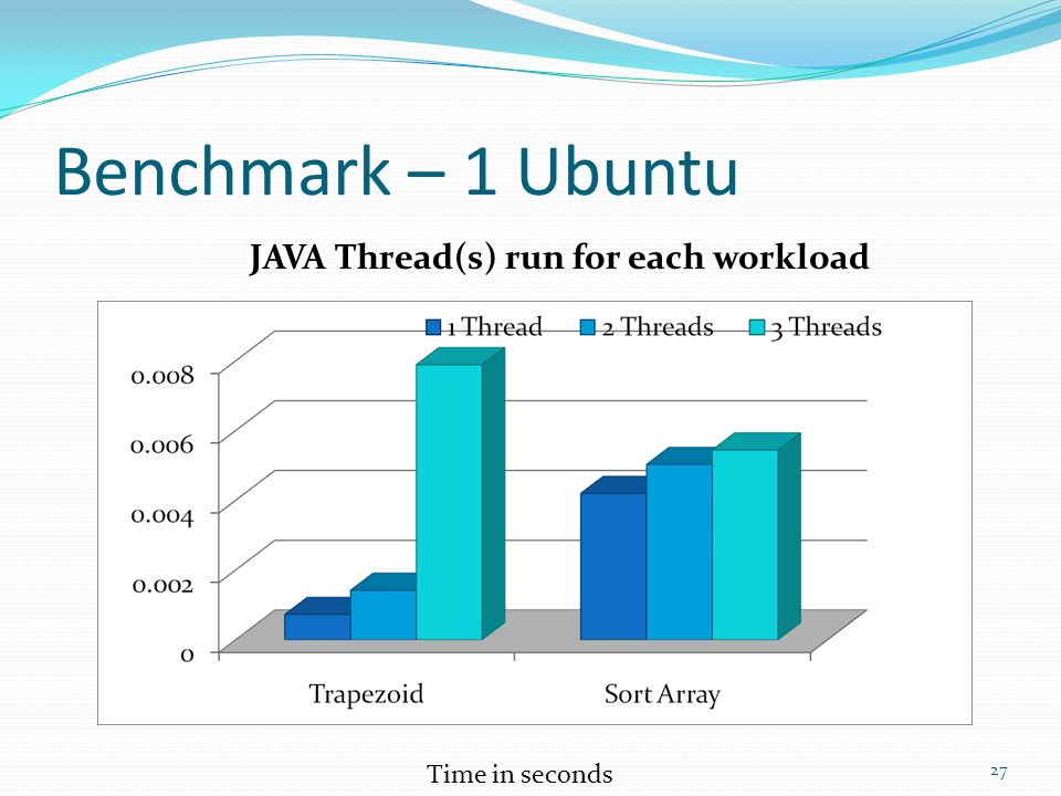 Benchmark – 1 Ubuntu 27 JAVA Thread(s) run for each workload Time in seconds
