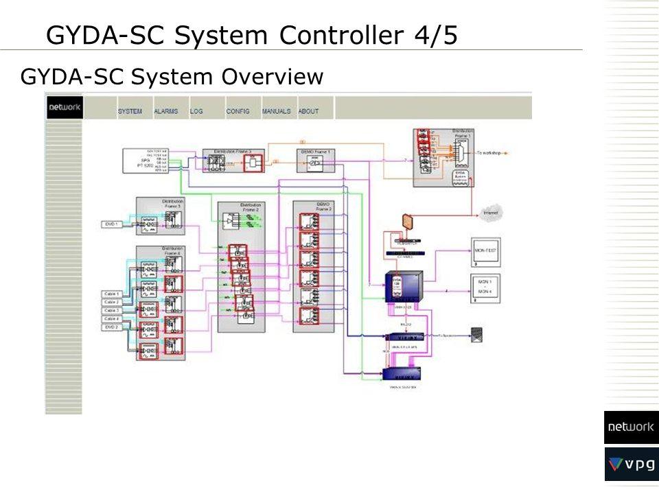 GYDA-SC System Overview GYDA-SC System Controller 4/5
