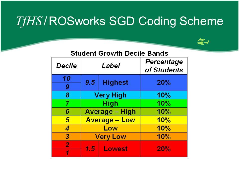 TfHS / ROSworks SGD Coding Scheme