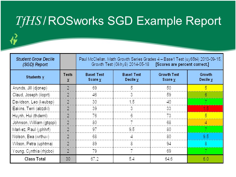 TfHS / ROSworks SGD Example Report