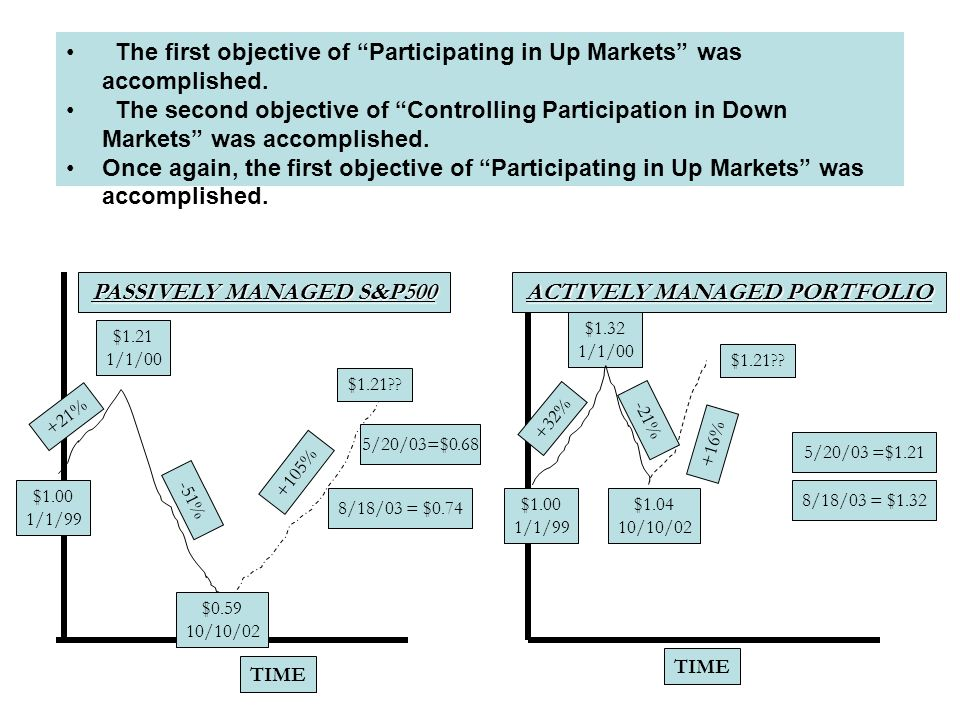 INVESTMENT RETURN HISTORY R.O.I.S INVESTMENT MANAGEMENT OBJECTIVES: (1)Participate in Up Markets; AND, (2)Control Participation in Down Markets ACCOMP