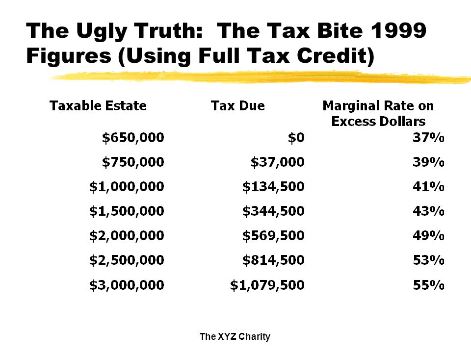 The XYZ Charity The Ugly Truth: The Tax Bite 1999 Figures (Using Full Tax Credit)