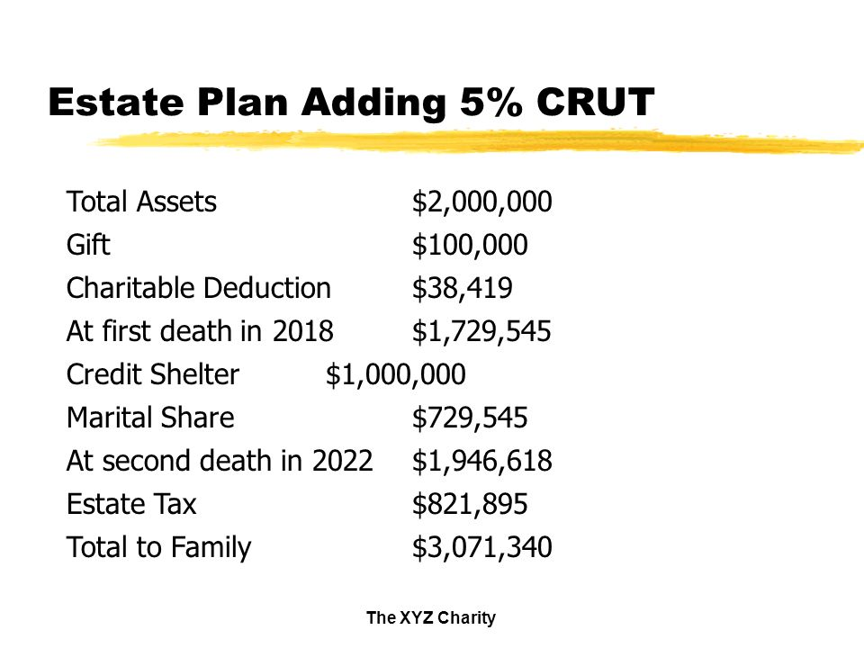 The XYZ Charity Estate Plan Adding 5% CRUT Total Assets$2,000,000 Gift$100,000 Charitable Deduction$38,419 At first death in 2018$1,729,545 Credit Shelter$1,000,000 Marital Share$729,545 At second death in 2022$1,946,618 Estate Tax$821,895 Total to Family$3,071,340