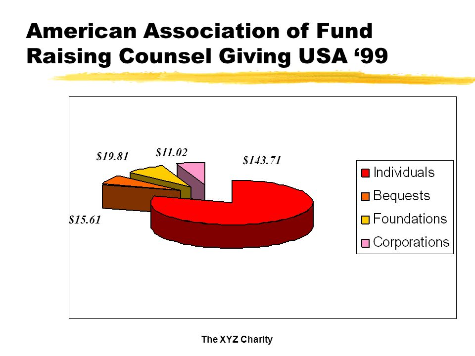 The XYZ Charity American Association of Fund Raising Counsel Giving USA 99 $143.71 $11.02 $19.81 $15.61