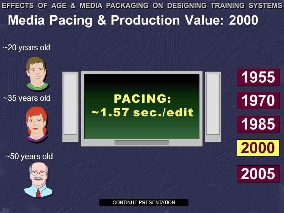 Media Pacing & Production Value: 2000 ~50 years old ~35 years old ~20 years old CONTINUE PRESENTATION