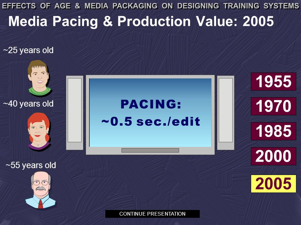 Media Pacing & Production Value: 2005 ~55 years old ~40 years old ~25 years old CONTINUE PRESENTATION